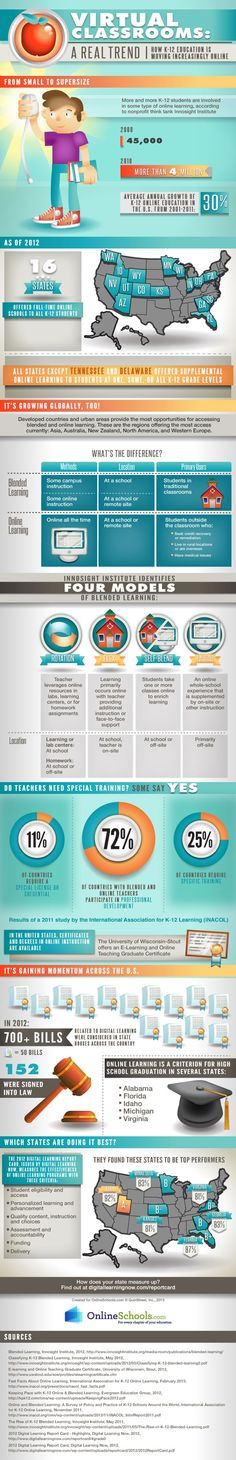 #K12 Distance #Learning and Blended Learning: Trends on the Rise? #bLearning #onlinelearning