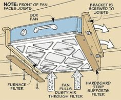 """Woodworking Tip: Box Fan Filter  """" I made a cheap air cleaner for dust in my shop by attaching a furnace filter to a box fan. I just set the fan on my workbench whenever I'm sanding. It works so well that I decided to make a more permanent air cleaner.    I mounted the fan overhead, attaching it to the floor joists in my shop, see drawing."""""""