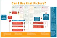 Great flowchart to teach students about the appropriate ways to use online photos in their projects.