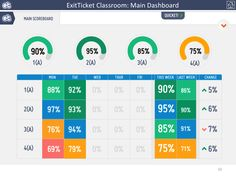 ExitTicket - teacher view of class performance