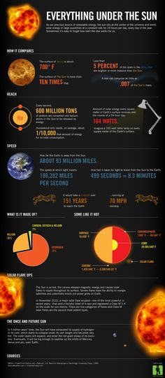 sun facts infographic