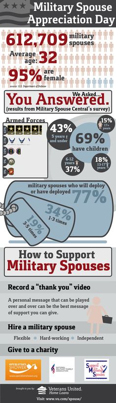 Military Spouse Info graphic