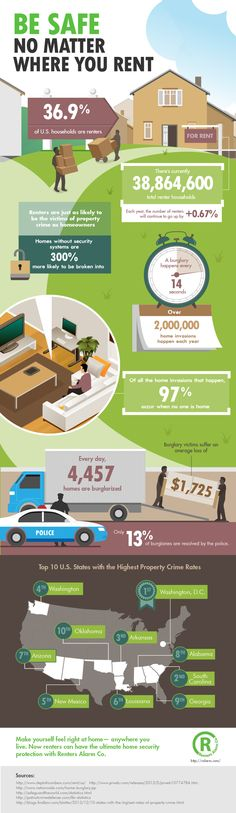 Infographic: Be Safe No Matter Where You Rent