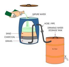 The 'dirty' water is poured into the top of a tank which contains layers of sand, charcoal and gravel. As the water sinks through the various layers the bacteria and dirt are removed. The clean water flows through a hose/pipe into a 'clean' water storage tank. The water is now safe to drink.