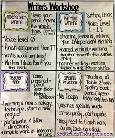 Writing Groups: Independent Writing & Partner Writing - 3rd Grade Thoughts