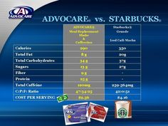 Advocare & Starbucks comparison https://www.advocare.com/110110456/Store/default.aspx