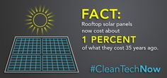 Rooftop solar costs 1% of what they cost 35 years ago.