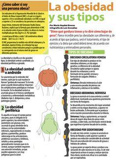 Los diferentes tipos de obesidad.