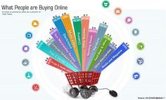 What Are People Buying Online – eCommerce Stats [Infographic]