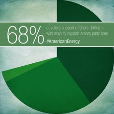 New poll shows strong, broad support for offshore drilling. 68 percent support offshore drilling for oil and natural gas.