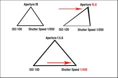 The Triangle of Exposure (must read!)