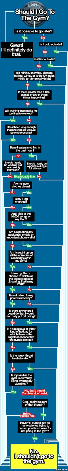 Use this flowchart to help you decide if you should go to the gym.