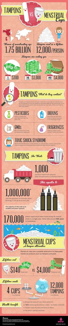 Tired of tampons and pads? Have you ever wondered about the benefits of menstrual cups?