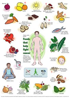 Food that help fight cancer