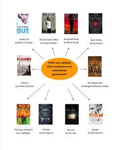 Hunger Games Read Alikes Flowchart 3