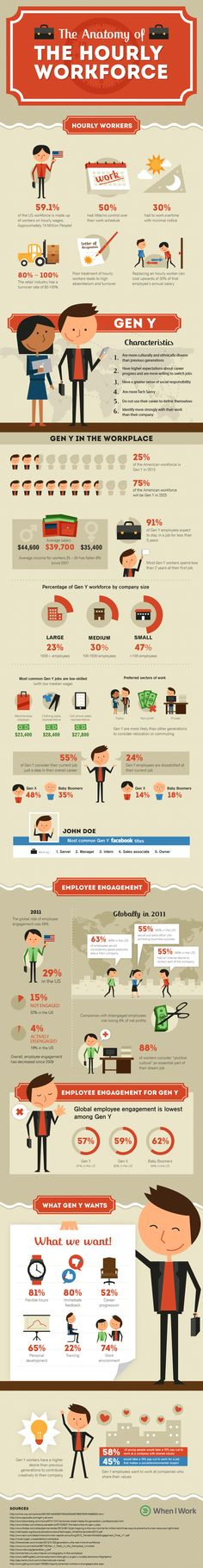 What Is Millenial Employee Engagement? #infographic