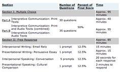 AP spanish language and culture exam MAY 2014
