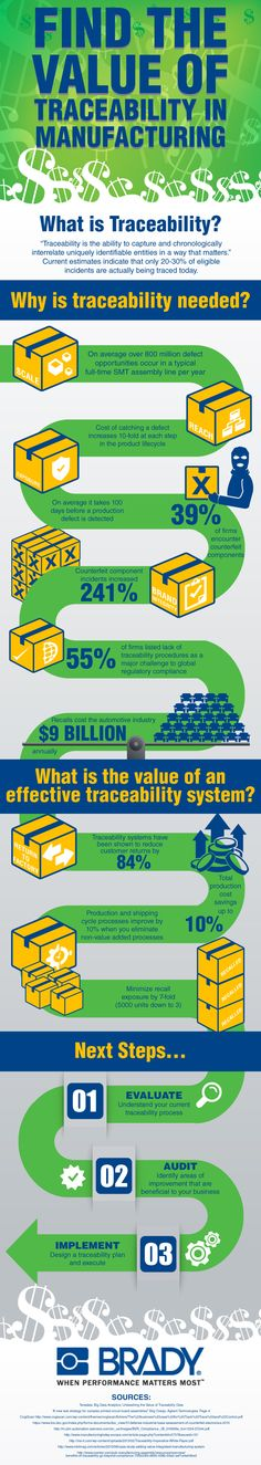 Find the Value of Traceability in Manufacturing