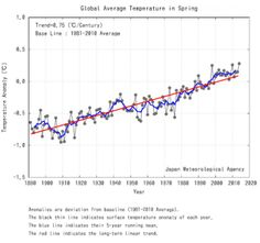 Hottest Spring On Record Globally, Reports Japan Meteorological Agency. March-May was the hottest in more than 120 years of record-keeping. It was also the hottest May on record.