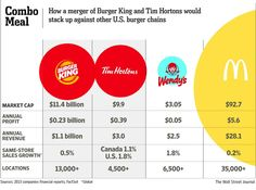 How a merger of Burger King and Tim Hortons would stack up against other chains http://on.wsj.com/1onml39