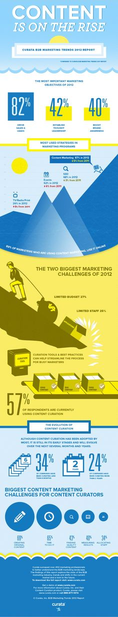 Study: Content Marketing is becoming big in B2B #infographic by curata