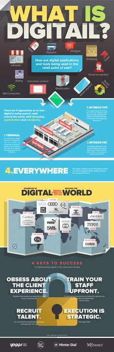 An infographic on the topic of digital in retail, or digitail.    There are very few stores around the world that have properly embedded the digital —