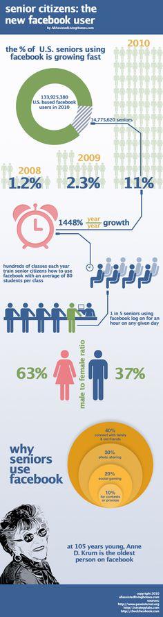 #facebook crece entre los usuarios de mas de 60 años. #infografia
