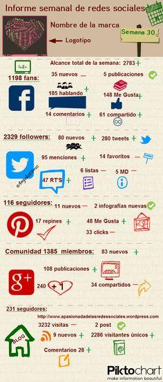 Informe semanal de Redes Sociales #infografia #infographic #socialmedia
