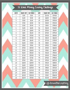 52 Week Money Saving Challenge - I'm going to do this starting January but do it backwards.