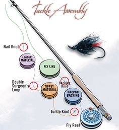 How to tie basic fly-fishing knots