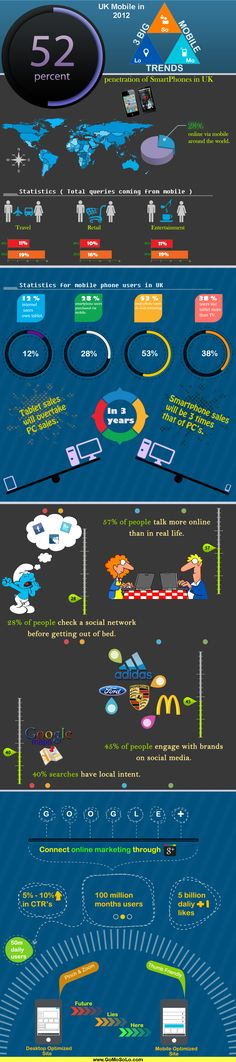 MOBILE UK 2012 STATS INFOGRAPHIC www.gomosolo.com
