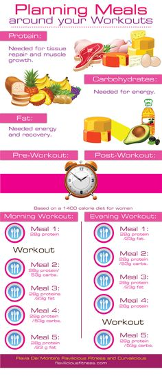 Meal planning - one wAy to plan your meals around workouts