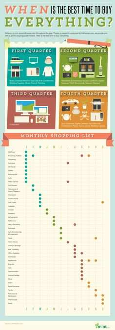 Time your purchases with the best, most inexpensive time of the year. Infographic -- The Best Time to Buy Everything via Mint