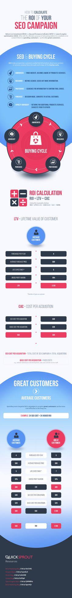 Calculating value of SEO. A pretty insightful info visualization #SEO