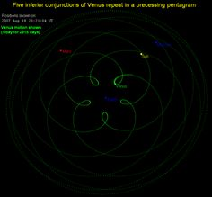 Venus traces a pentagram in its orbits around the sun.  Subsequently it has often been associated with the pentagram.