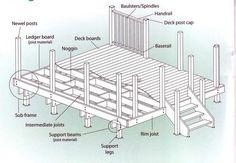 diy deck plans...all the tecnical stuff