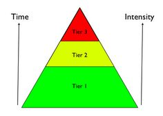 What is RtI to you? -  Pinned by @PediaStaff – Please Visit http://ht.ly/63sNt for all our pediatric therapy pins