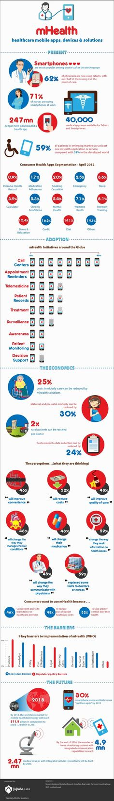 MHealth. Healthcare mobile apps, devices and solutions. #hcsm #epharma #mhealth #infographic