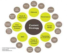 #Content Strategy  Frank Striefler