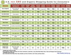 U.S non GMO and Organic Shopping Guide