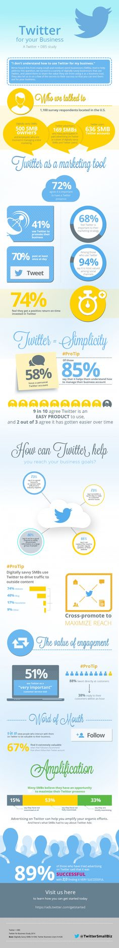 #Twitter for your Business #SocialMedia #SMB #infographic