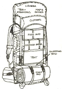 diagram of backpack packing camping backpacking things to bring food, tent, clothes, sleeping pad, outdoors nature travel