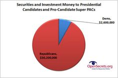 Securities money and presidential candidates.