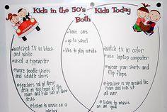 50th day Venn Diagram