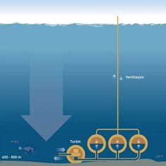 Submarine Power Plant Generates Under Pressure : I have often said we should be tapping free abundant ocean energy from natural forces present like pressure at depth, ocean wave energy, etc.