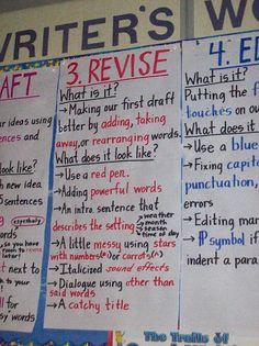Revising and editing writing