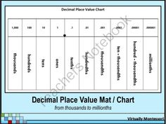 Decimal Place Value Mat / Chart - black and white from Virtually Montessori on TeachersNotebook.com -  (1 page)  - Decimal Place Value Chart or Mat from Virtually Montessori This decimal place value mat can be used as an instructional aid, a chart in the classroom, or as a reference for student notebooks.