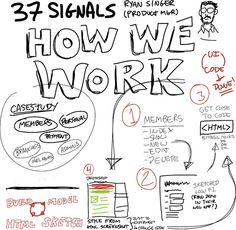 "37 Signals ""How We Work"". Sharing tool: Sketchnote via Flickr"