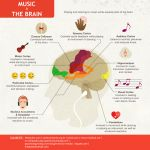 15 Studied Effects of Classical Music on Your Brain