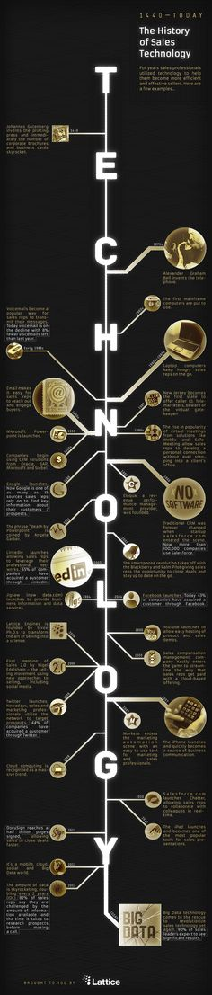 A History of Sales Technology [Infographic]